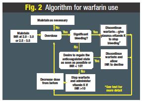 Uses of warfarin