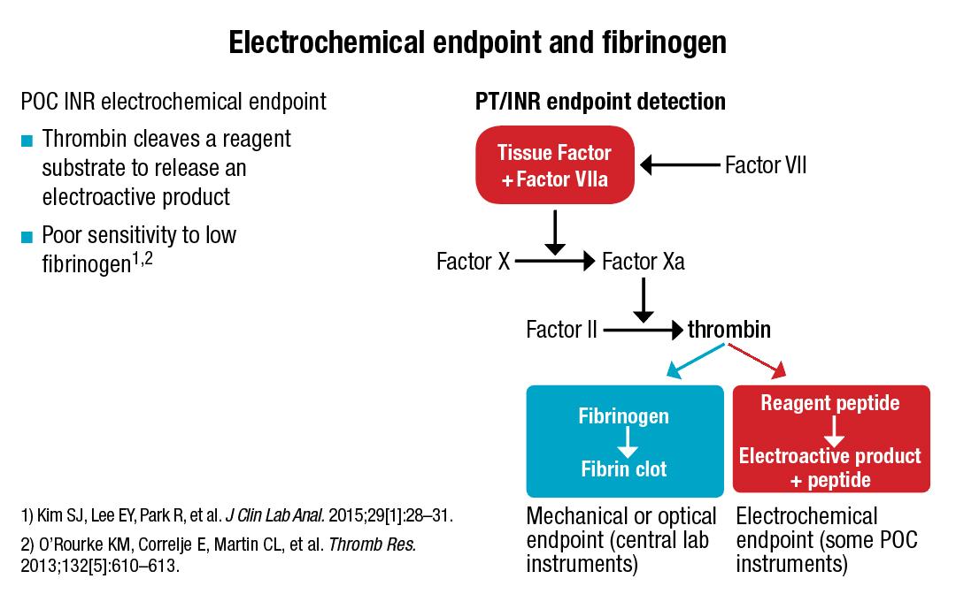 Electrochemical
