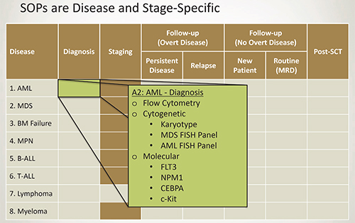Standard operating protocol, Vanderbilt University Medical Center