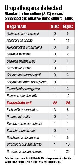 uropathogens