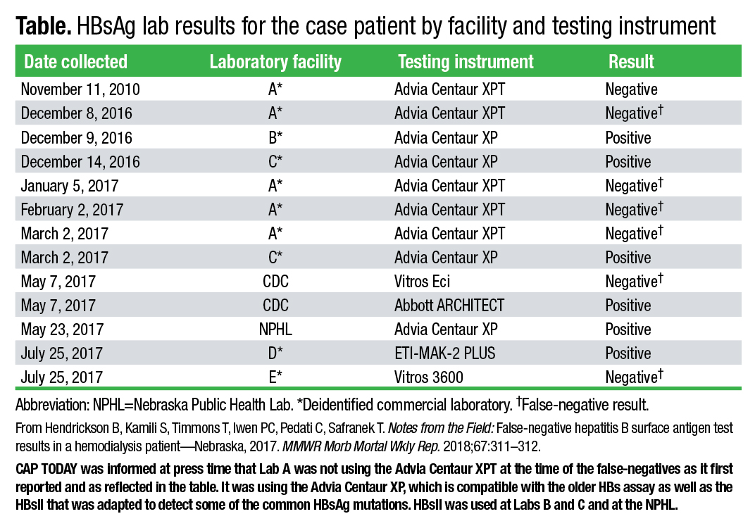 HBsAg tests, mutation in public health spotlight | CAP TODAY